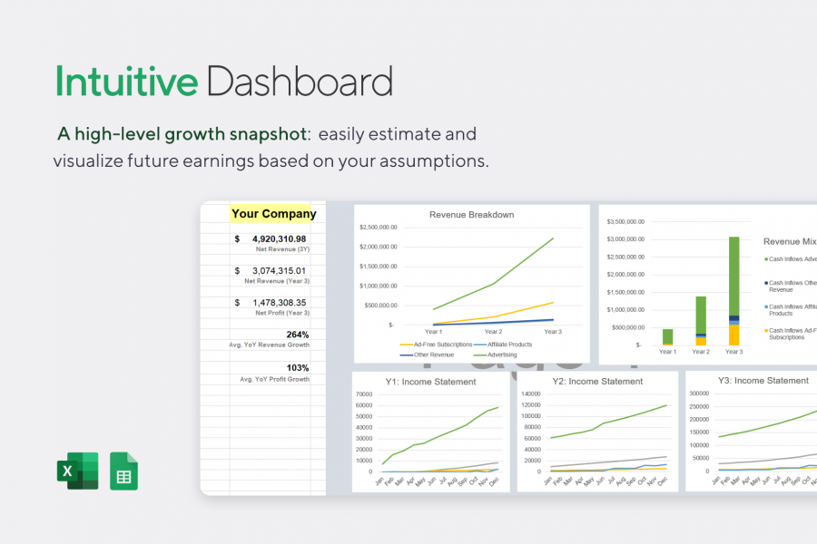 Dashboard Overview: Charts & Summary of Financial Model - News Projections Template for Excel | VIP.graphics