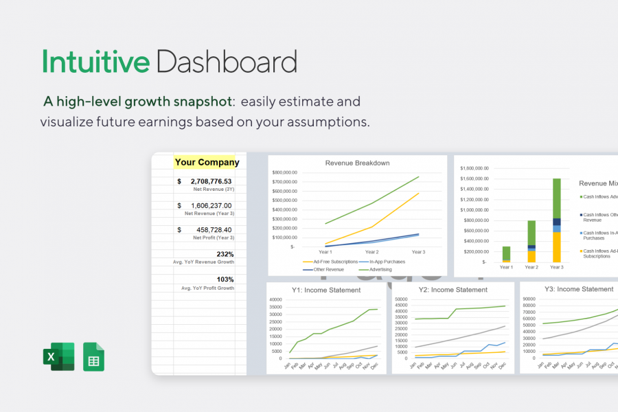 Dashboard Overview: Charts & Summary of Social Media Financial Model - Projections Template for Excel   VIP.graphics