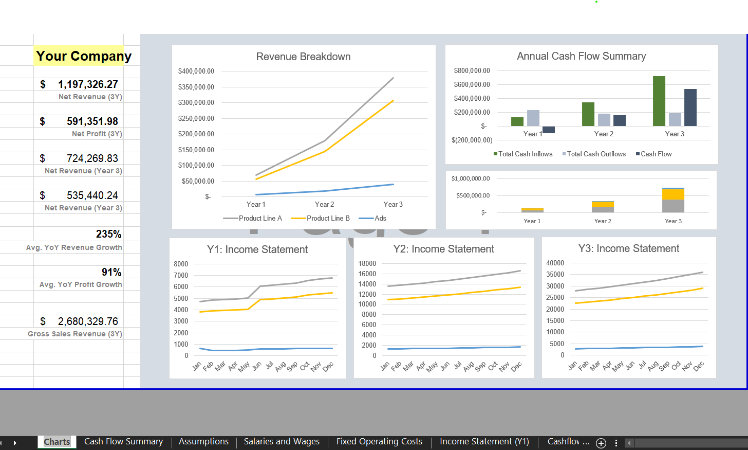 Dashboard: Charts & Metrics - eCommerce Financial Model Template for Excel | VIP.graphics