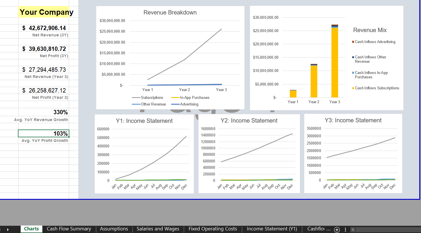 Dashboard: Charts & Metrics - Mobile App Financial Model Template for Excel | VIP.graphics
