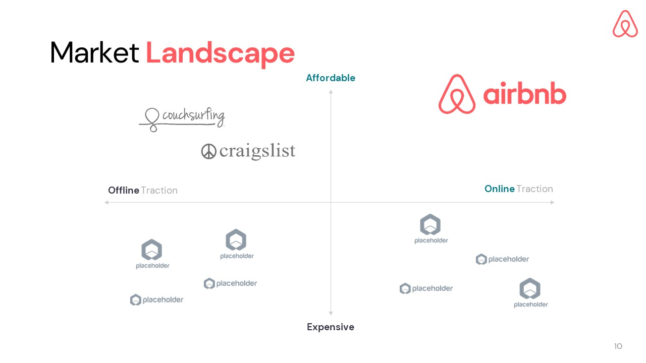 Airbnb Pitch Deck Template: Competition Landscape Slide — Best Pitch Deck Examples | VIP Graphics