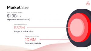 Airbnb Pitch Deck Template: Market Size Slide — Best Pitch Deck Examples | VIP Graphics